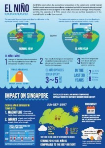 Infographic of El Nino