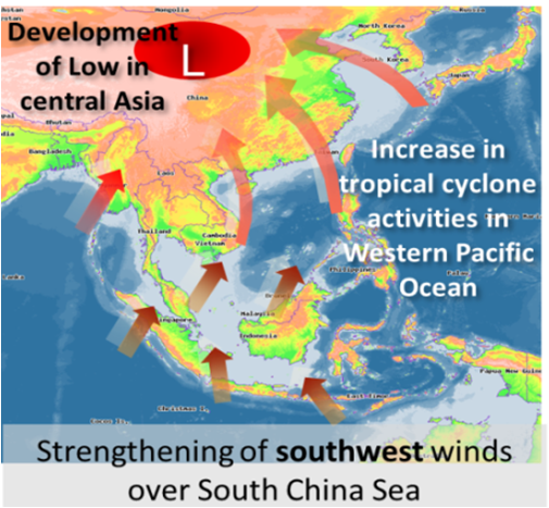 Southwest Monsoon wind flow