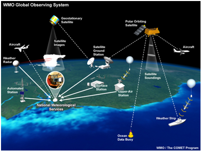 meteorological observations over air, sea and land