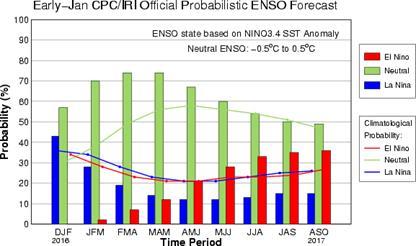 Probabilistic ENSO Outlook