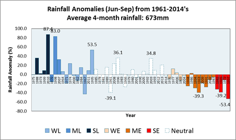 Nino3.4 Rainfall Correlation