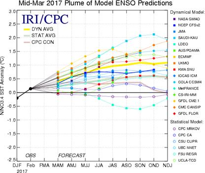 Nino3.4 outlook