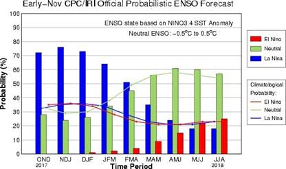 Probabilistic ENSO Outlook