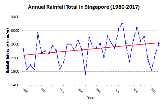 Annual rainfall total in Singapore from 1980 to 2017