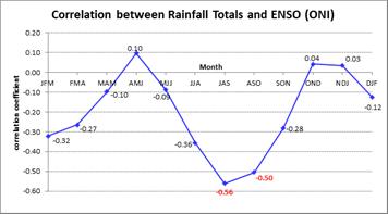 Correlation between seasonal Nino3.4 index and rainfall
