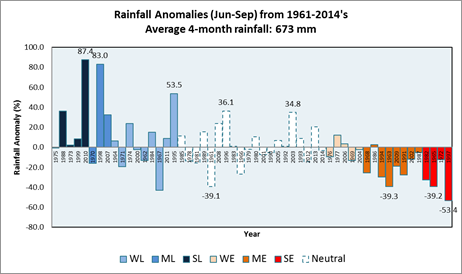Singapore rainfall anomalies for June-September for ENSO events