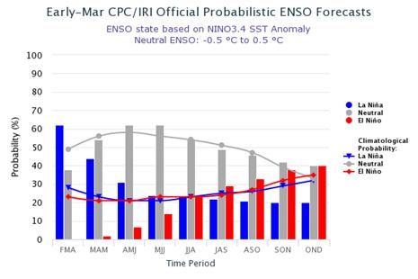 Probabilistic Nino3.4 Outlook