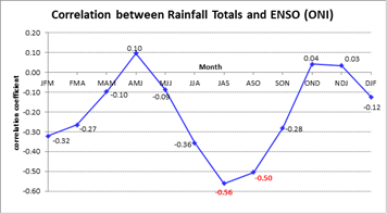 Correlation between seasonal Nino3.4 index and rainfall