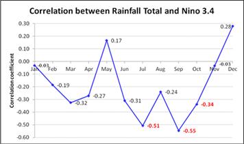 Correlation between monthly Nino3.4 index and rainfall