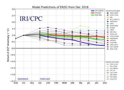 Forecast Nino3.4 index