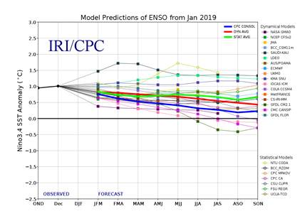 Forecast Nino3.4 index