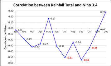 Correlation between monthly Nino3.4 index and rainfall