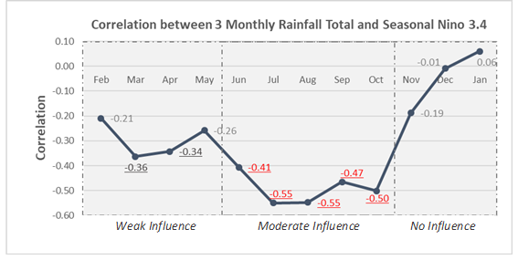 3-month Nino3.4 correlation with Singapore rainfall