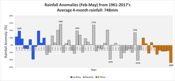 ENSO impact on Singapore rainfall anomalies