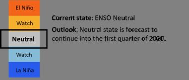 ENSO status