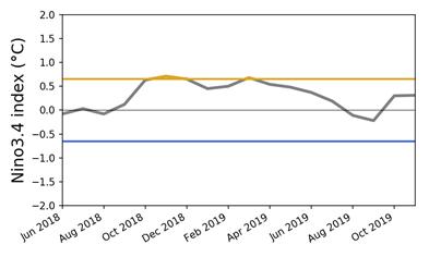 Observed Nino3.4 index