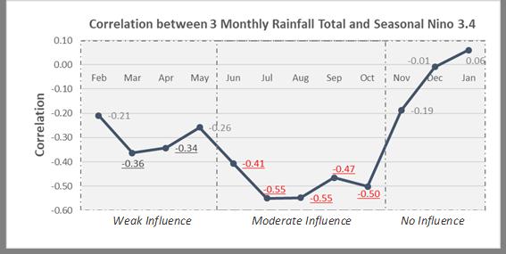 3-month Nino3.4 correlation with Singapore rainfall