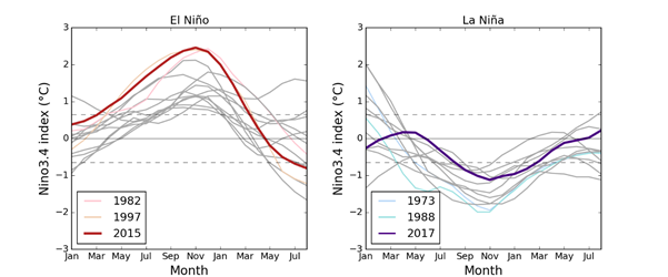 Past ENSO events